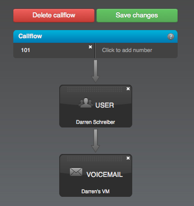 Callflow - Completed User